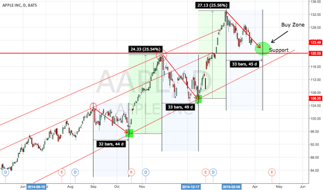 AAPL: Pullback and extension pattern for AAPL