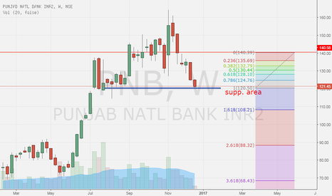 PNB: buy