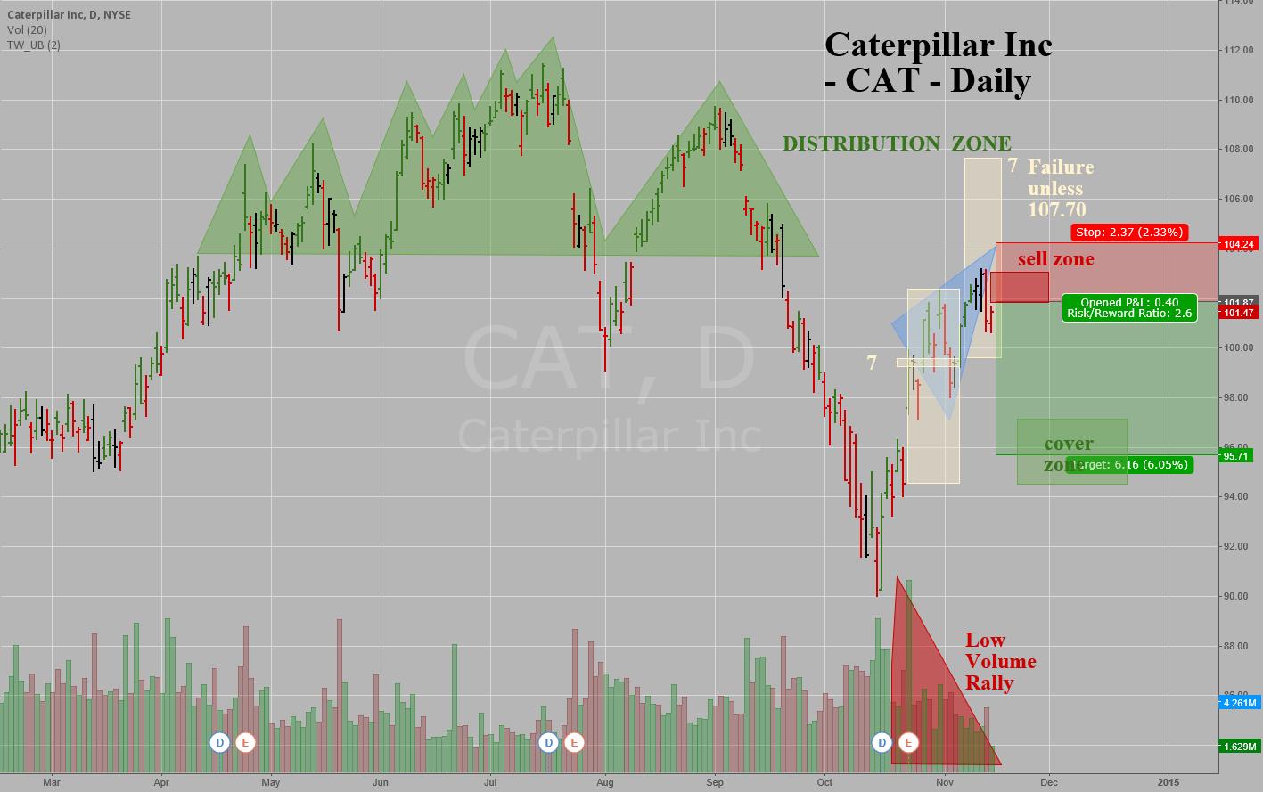 Caterpillar Inc -CAT -Daily -Retest of Distribution Top - Short