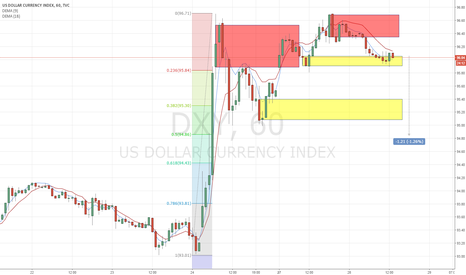 DXY: DXY H1