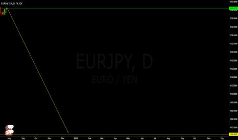 EURJPY: the big short