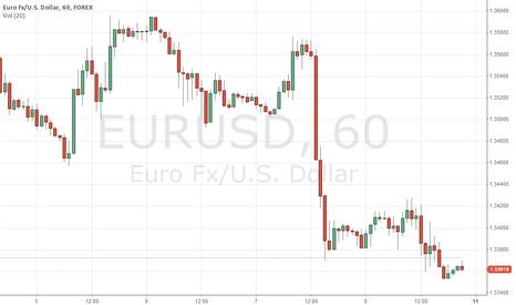 EURUSD: Price action patterns