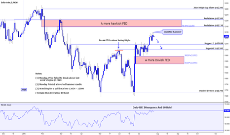 USDOLLAR: DOLLAR INDEX DAILY ANALYSIS (GOING INTO FOMC)