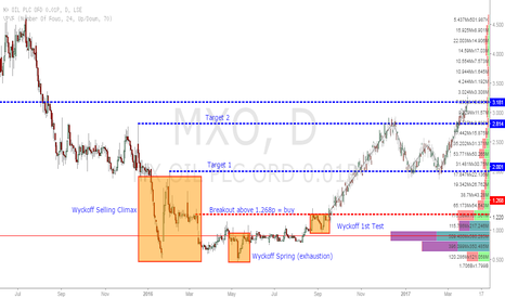MXO: MXO long based off Wyckoff theory.
