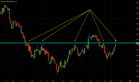 DXY: US Dollar on important resistance zone