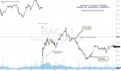 BAC: TODAY'S SCALP TRADE