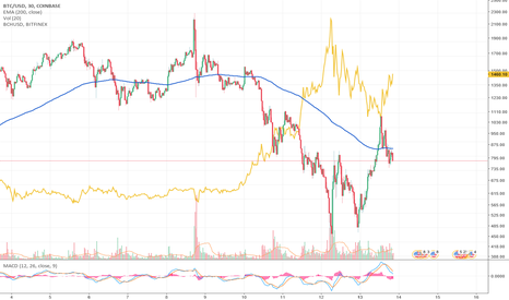 BTCUSD: BTC and BCH has become oppositely correlated