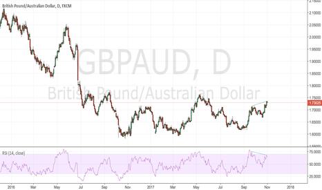 GBPAUD: daily chart