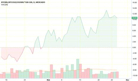 BTCBRL/BTCUSD/USDBRL*100-100: Ágio Dólar BTC