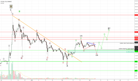 LTCUSD: Litecoin #LTCUSD - last leg of correction and up we go?