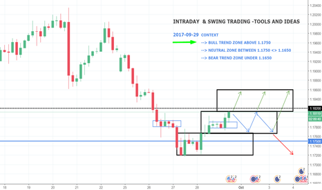 EURUSD: EURUSD - INTRADAY AND SWING STRATEGY - 4H - Options to consider