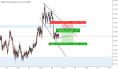 GBPJPY: GBPJPY intraday short sell