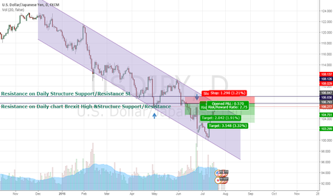USDJPY: day trading short on USD/JPY