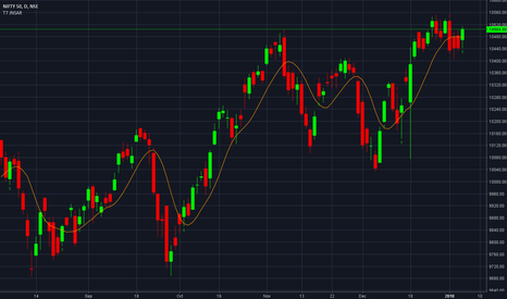 NIFTY: NIFTY: JNSAR Indicating long on open