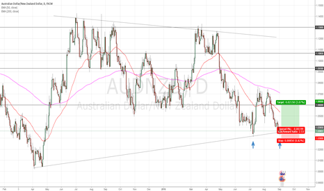 AUDNZD: UDNZD Double Bottom (LONG)