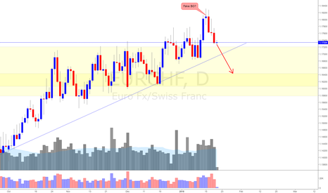 EURCHF: EUR/CHF (19/1/18) *Swing Down is imminent