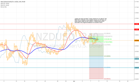 NZDUSD: h4 possibly bearish