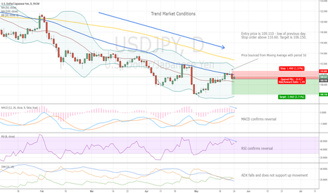 USDJPY: Short Trades for JPY