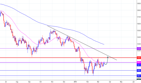 DXY: US Index For Week!
