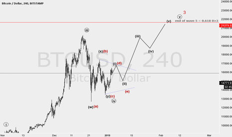BTCUSD: wave 4 may ended