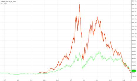 BHP: Vale vs BHP