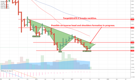 5ME: Ezion reversal? Not confirmed but we shall see.