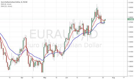 EURAUD: EUR/AUD Long Idea