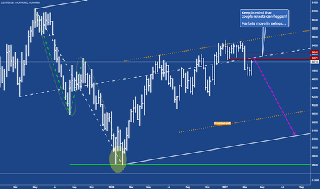 CL1!: CL - Crude on a test/retest bevor the breakdown?