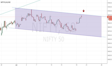 NIFTY: Today's Channel to watch out for