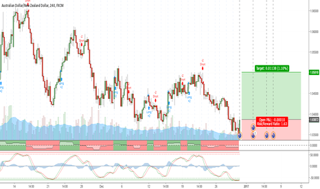 AUDNZD: Going long for week or so