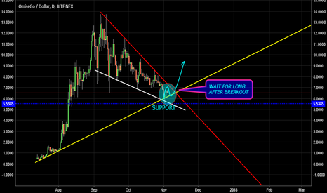 OMGUSD: WAIT FOR LONG AFTER BREAKOUT OMGUSD