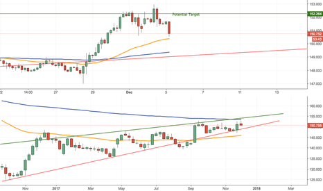 GBPJPY: GBPJPY Long Setup (Short Term)