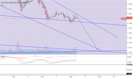 EURUSD: EUR/USD canale ribassista confermato #trading #forex 1h