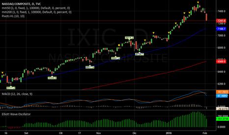 IXIC: NASDAQ   -   Medio non compromesso