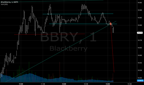 BBRY: $BBRY SELL