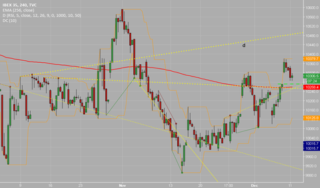 IBEX35: Rising Channel