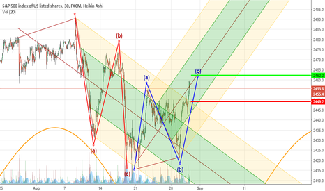SPX500: The ABC's of this Trend Channel Break