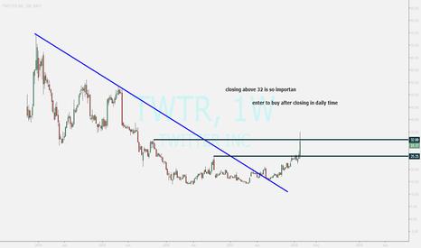 TWTR: TWITTER ...buy opportunity