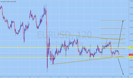EURUSD: EURUSD Trading Forecast for July 19, 2016