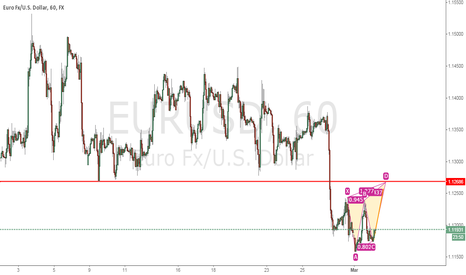 EURUSD: EURUSD butterfly forming at previous support level