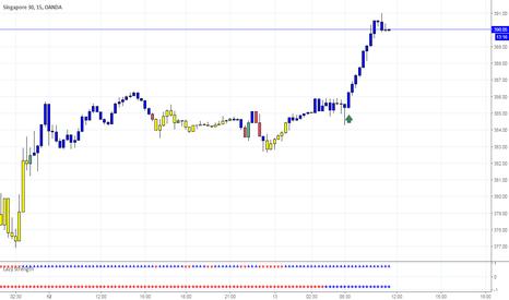 SG30SGD: Trade of the Day - Long SG30