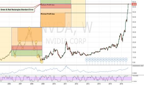 NVDA: NVDA graphic Mountain