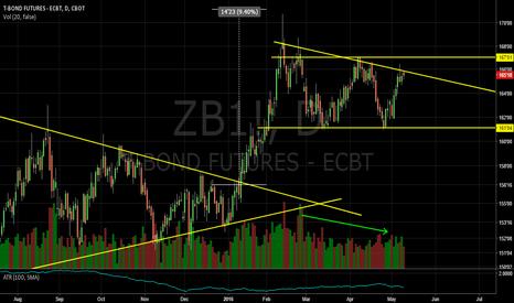 ZB1!: Descending Triangle