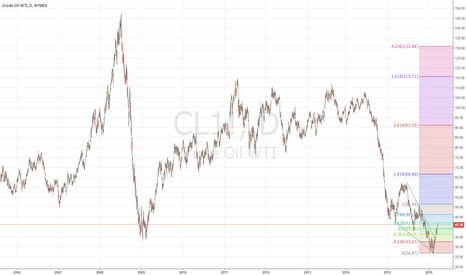 CL1!: Crude Oil Revival
