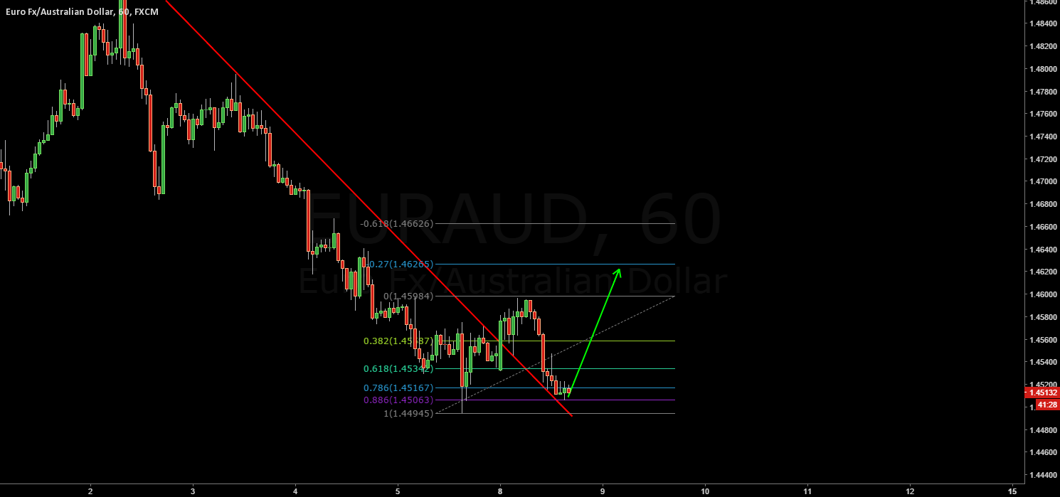 Long this pullback with a nice risk/reward