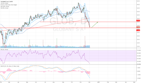 GLOB: Possible Long Opportunity