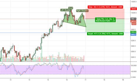 XBTH18: BTCUSD Short Position on H&S Pattern