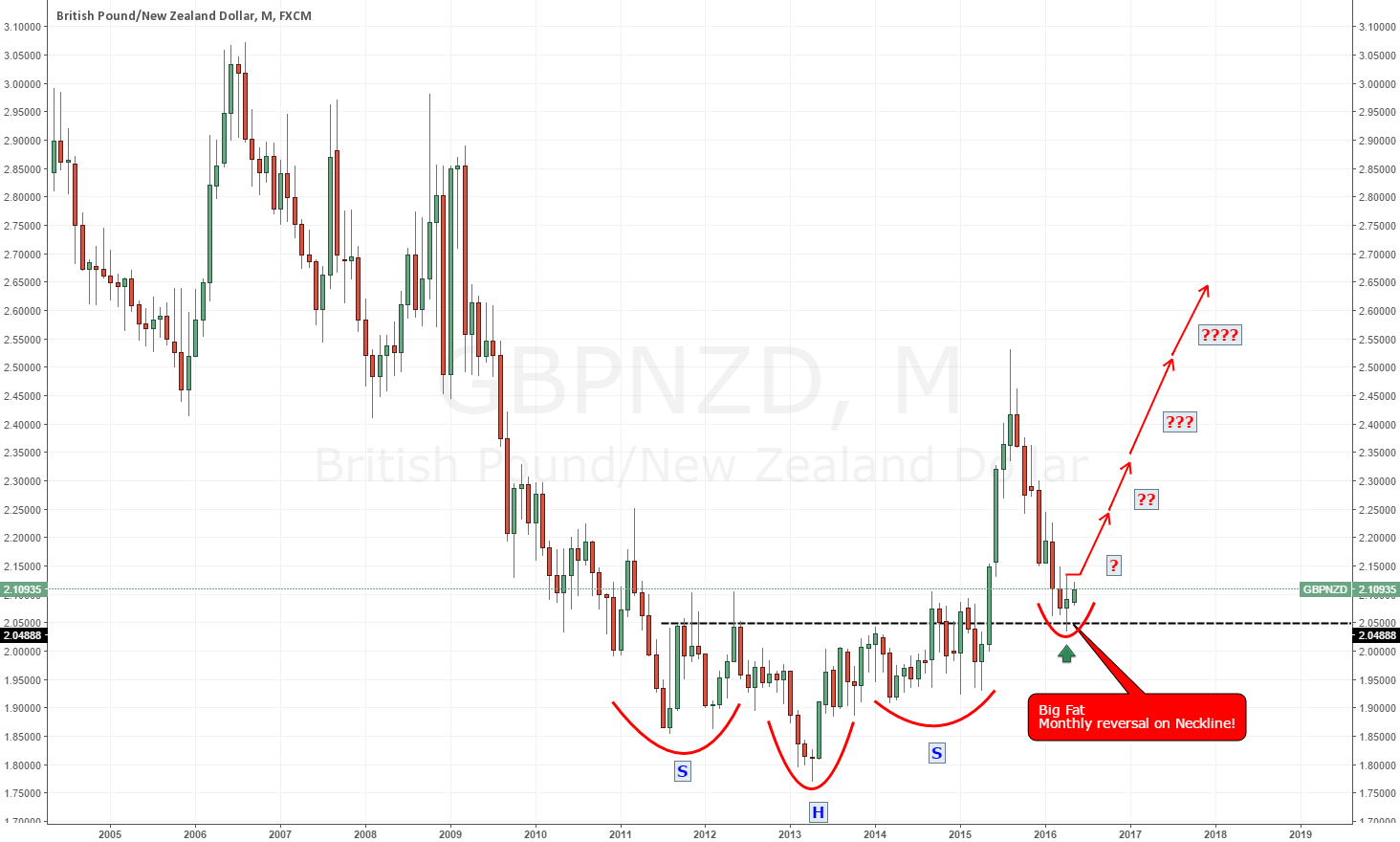 BIG FAT Monthly Reversal on GBP/NZD, LONG!