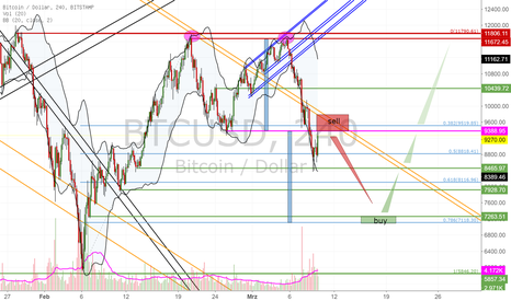 BTCUSD: Bitcoin double-Top swing