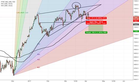 UKX: Ftse 100 amist the volatility